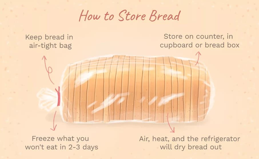 Where to Store Bread in the Kitchen 1